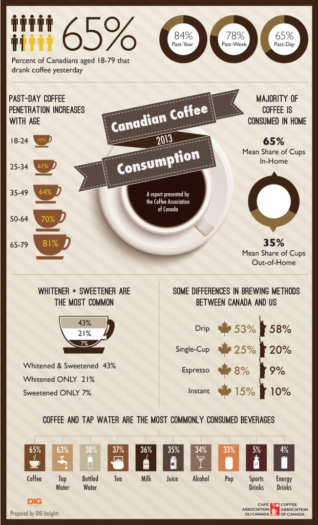 How Many Canadains Drink Coffee